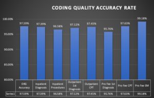 Coding Quality Accuracy Rate chart
